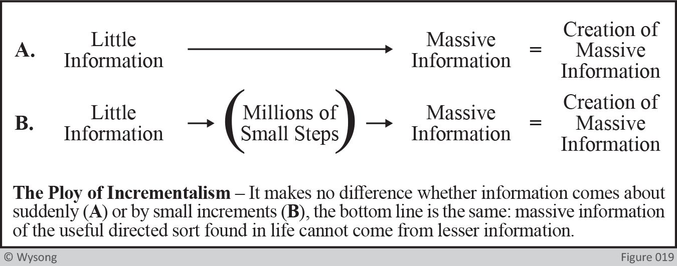 The Ploy of incrementalism
