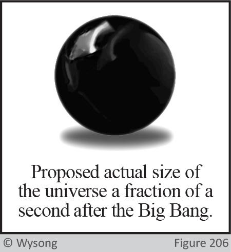Actual Size Universe