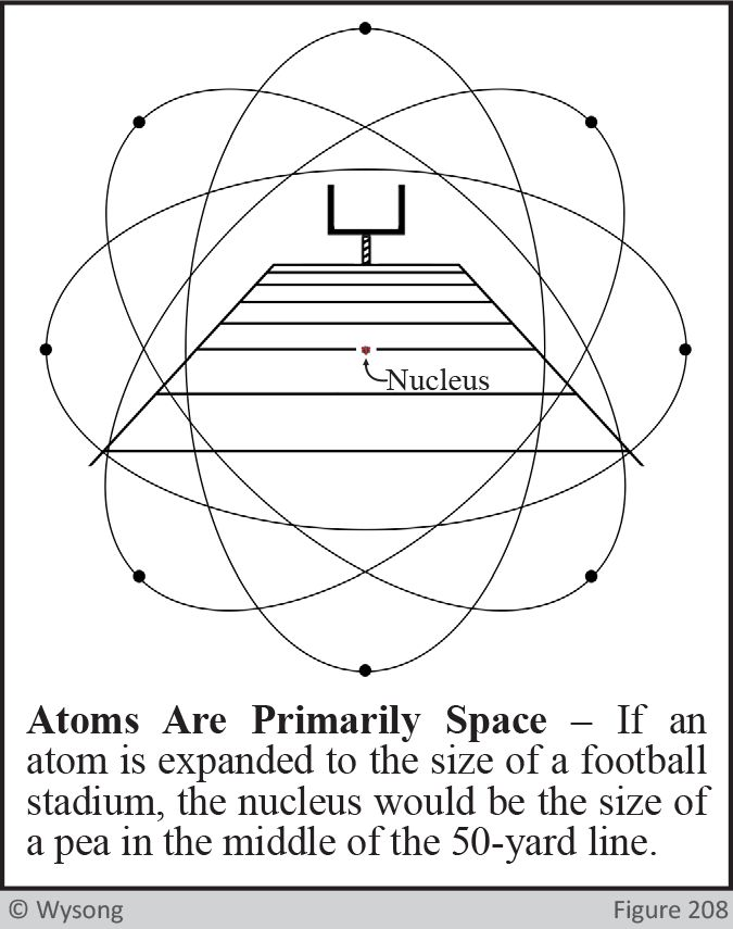 Atoms are Space