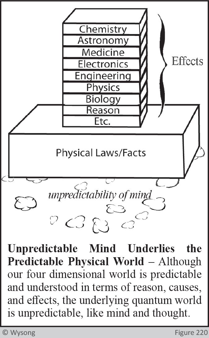 Unpredictability of Mind