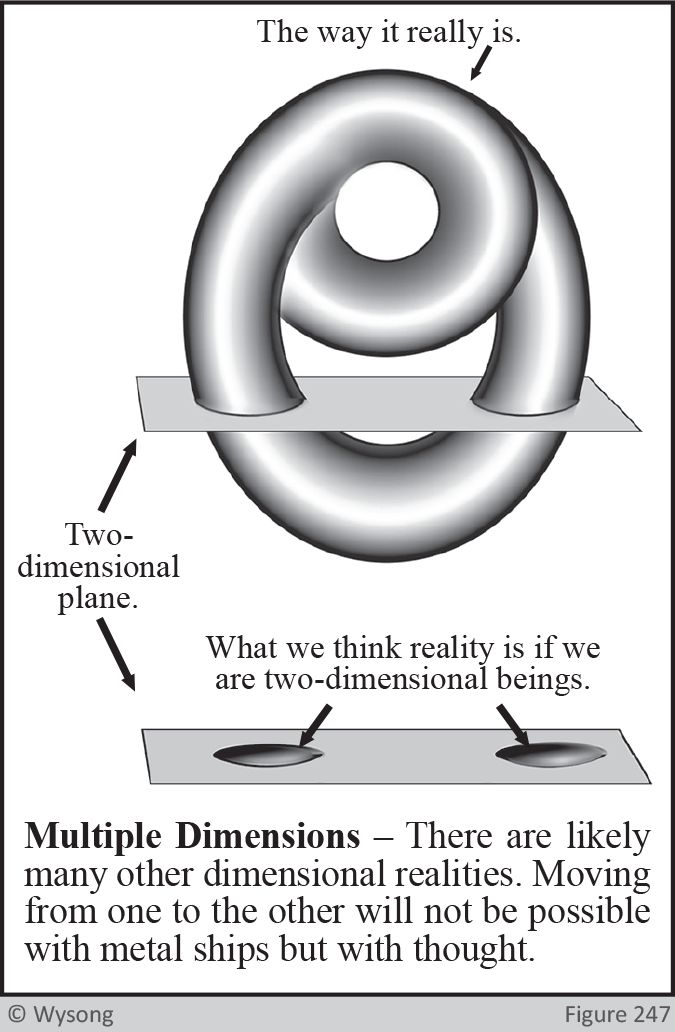 Multiple Dimensions