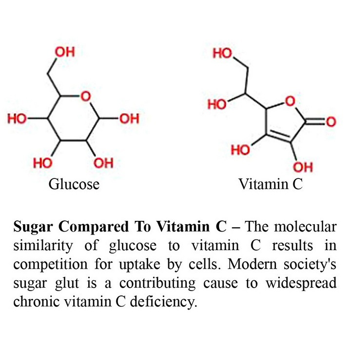 Sugar vs Vitamin C