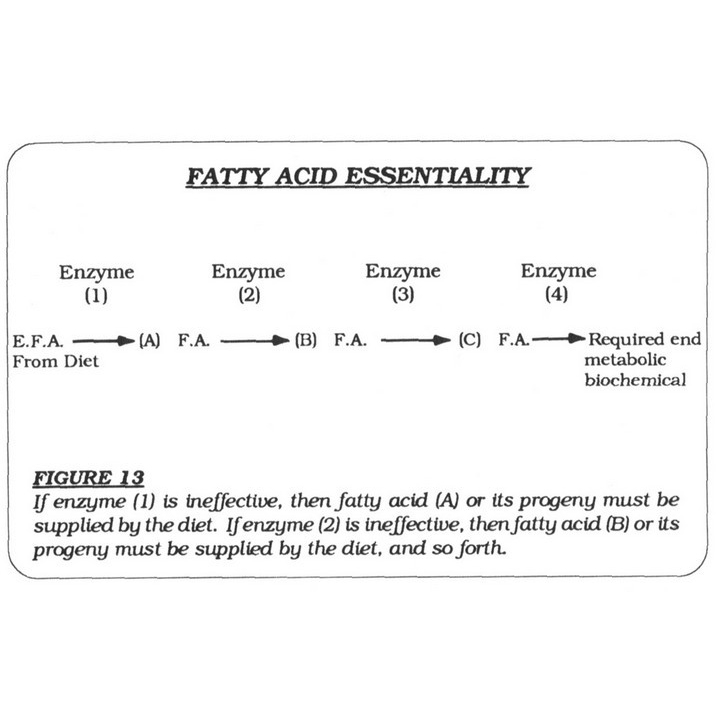 Fatty Acid Essentiality