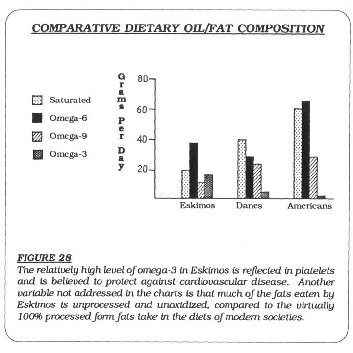 Dietary Oil Fat Composition