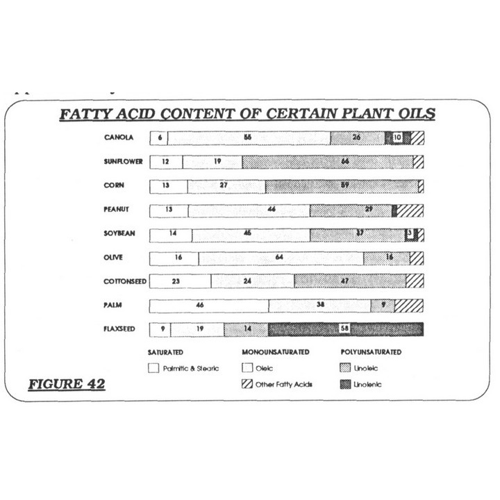 Fatty Acids in Plant Oil