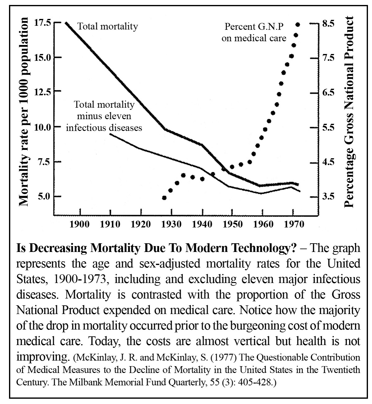 Decreasing Mortality