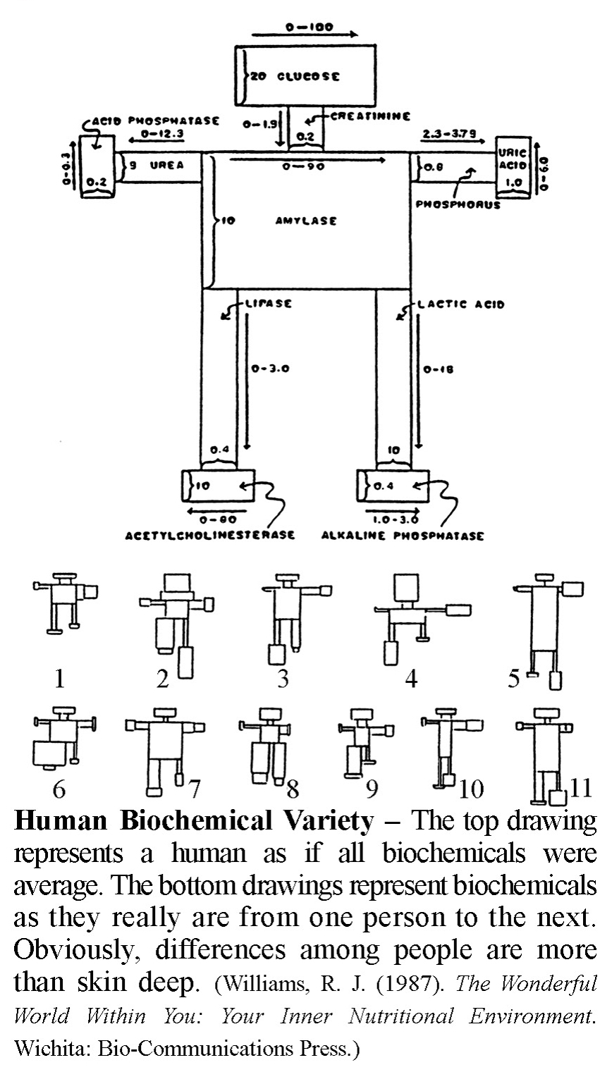 Human Biomedical Variety