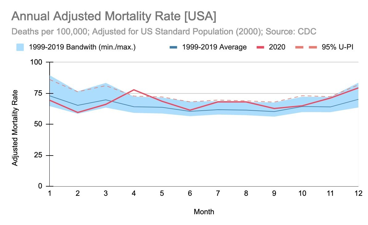 ajusted-mortality-rate