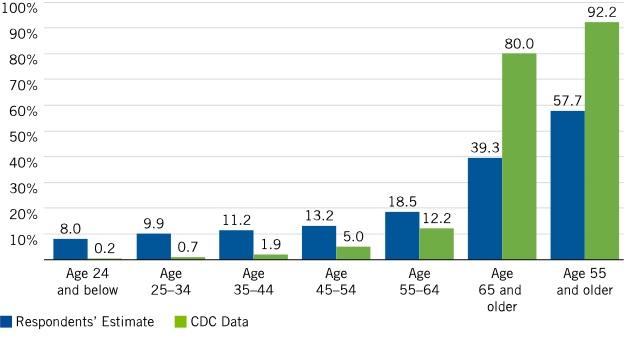 cdc-statistics1