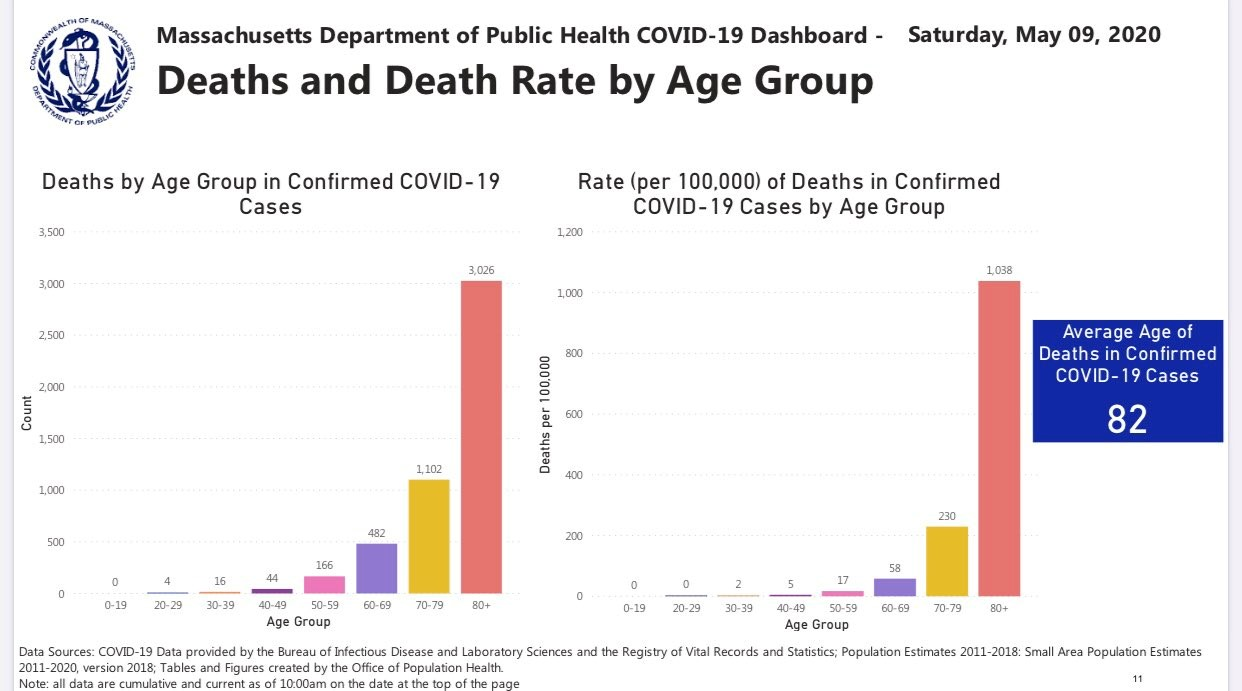 deaths-by-age