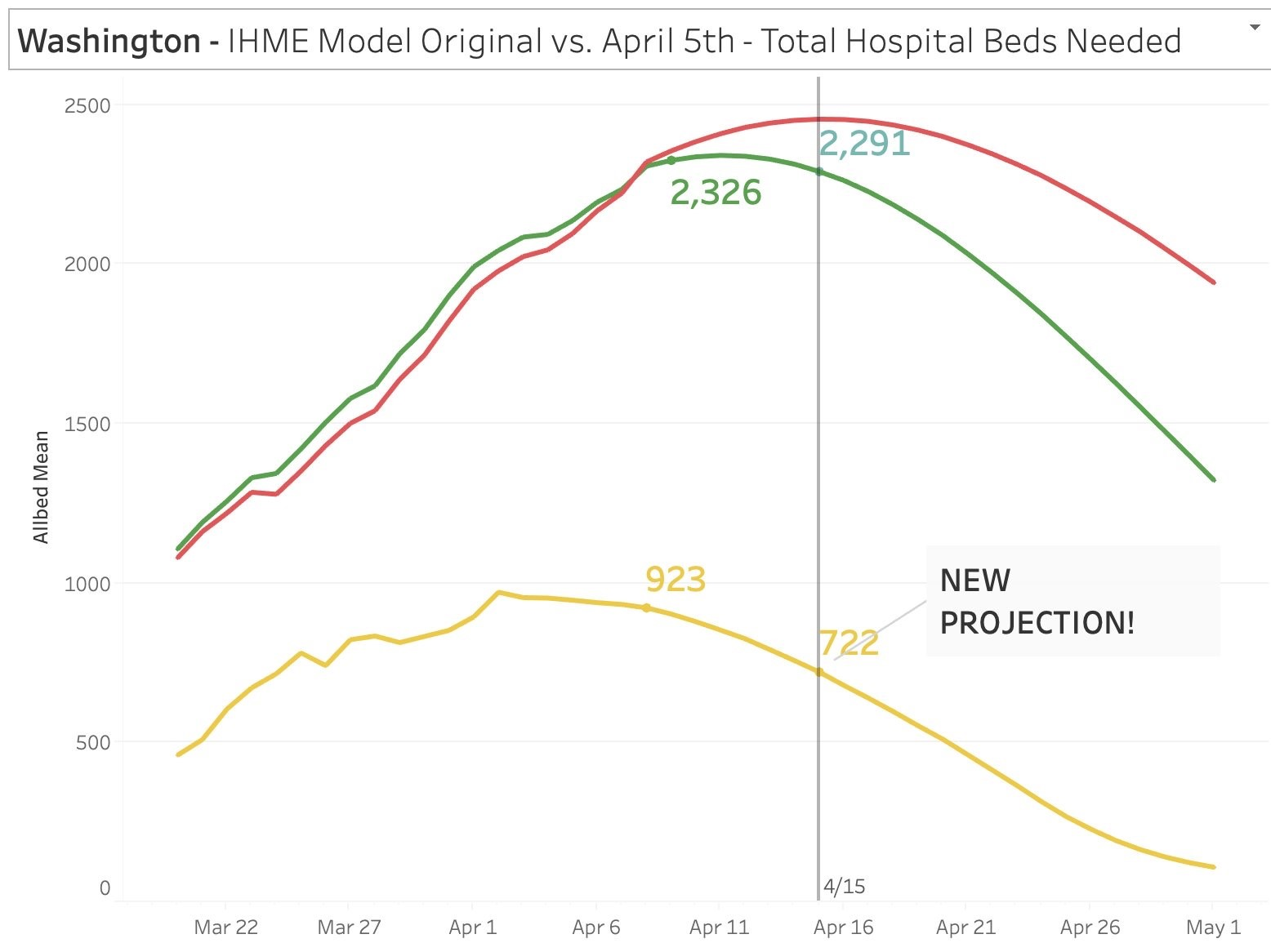 hospital-beds-needed