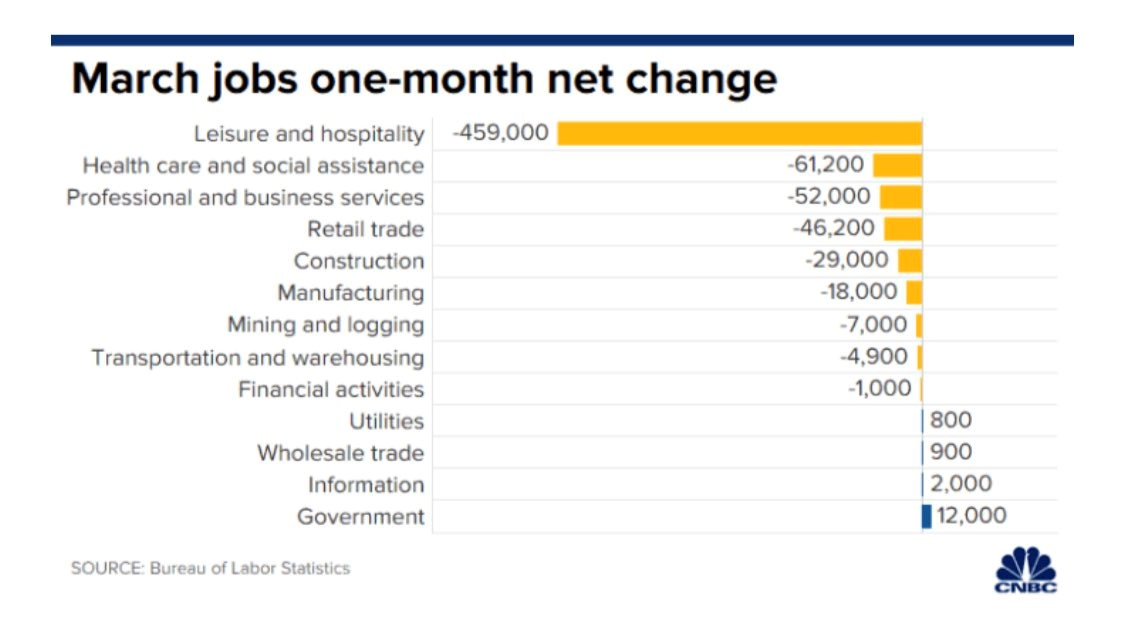 march-jobs-one-month-net-change