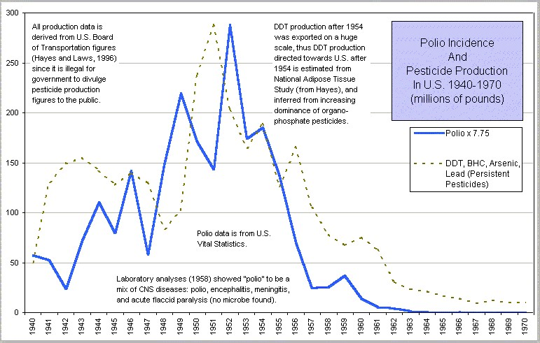 Polio Chart