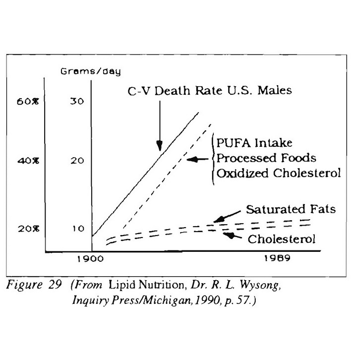 Oxidized Cholesterol Death Rate