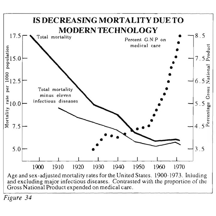 Decreasing Mortality vs Modern Technology
