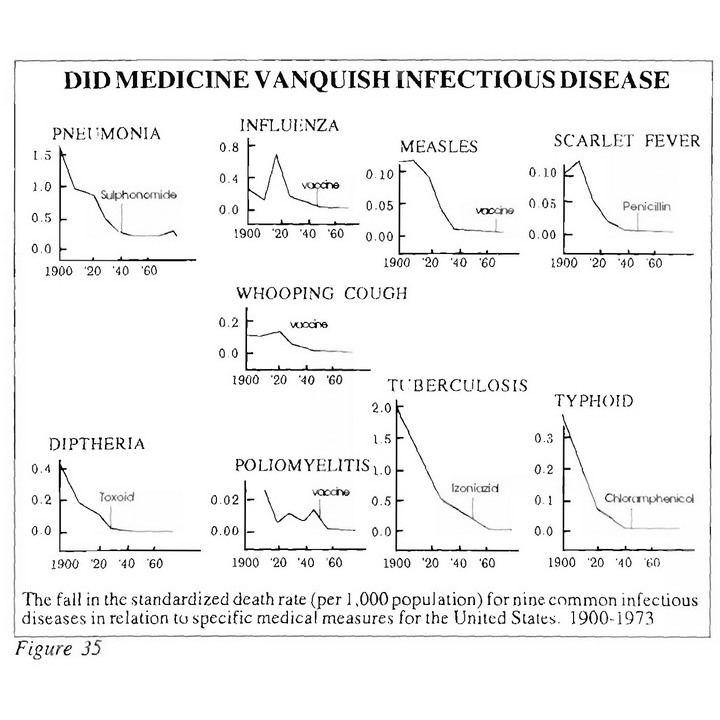 Did Medicine Vanquish Infectious Disease