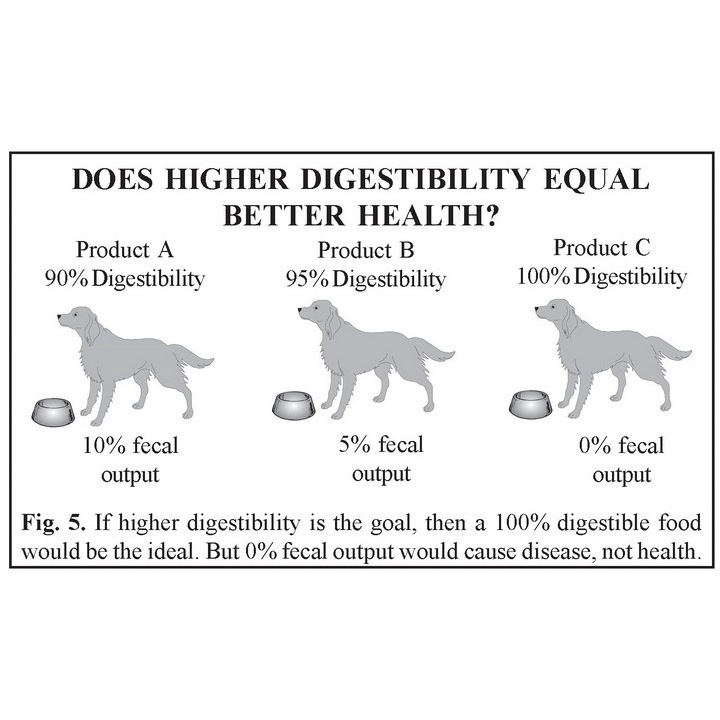 Higher Digestibility Better Nutrition