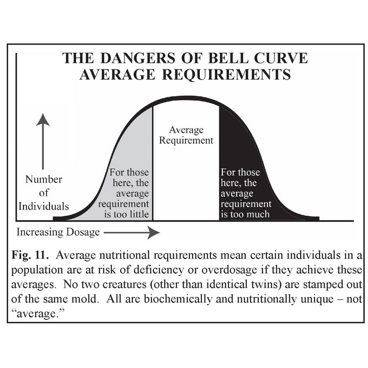 Dangers of Average Requirements