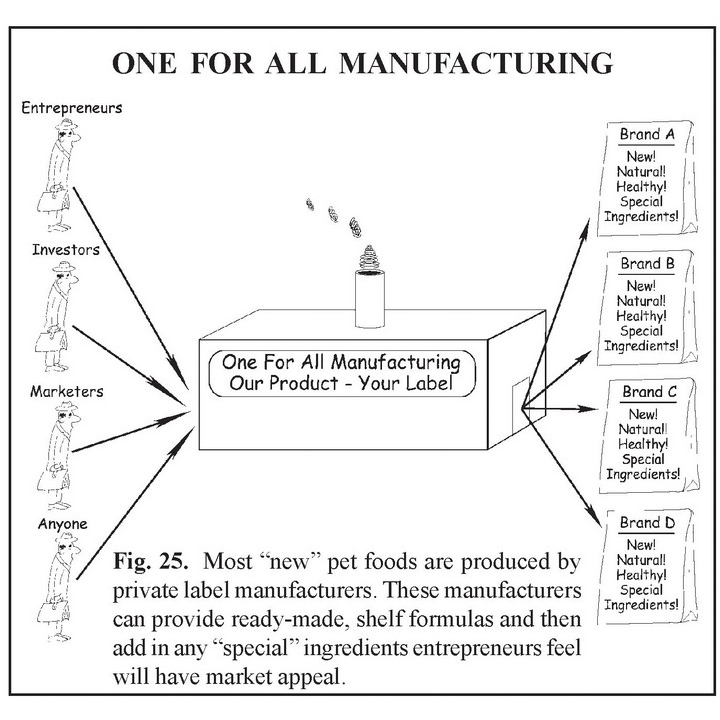 One for All Manufacturing