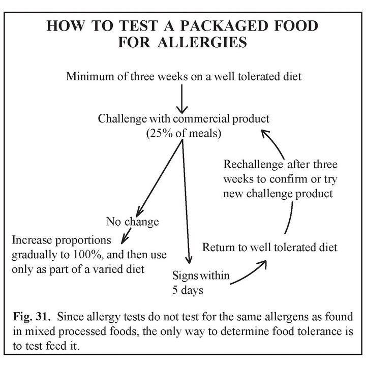 Test Packaged Food